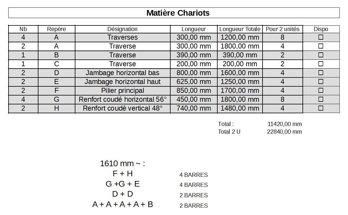 Une fois décomposés, je peux passer dans une feuille de calcul afin d'optimiser le calepinage pour la commande. J'ai choisi ici de commander le tout en barre de 1610mm (1620 pour avoir une légère marge), ceci afin d'optimiser le temps de manutention du ferronnier chez qui je me sers, mais aussi pour faciliter le transport. Chaque longueur permet de couper les principales sections avec un minimum de chutes ! (Merci à manu au passage !)